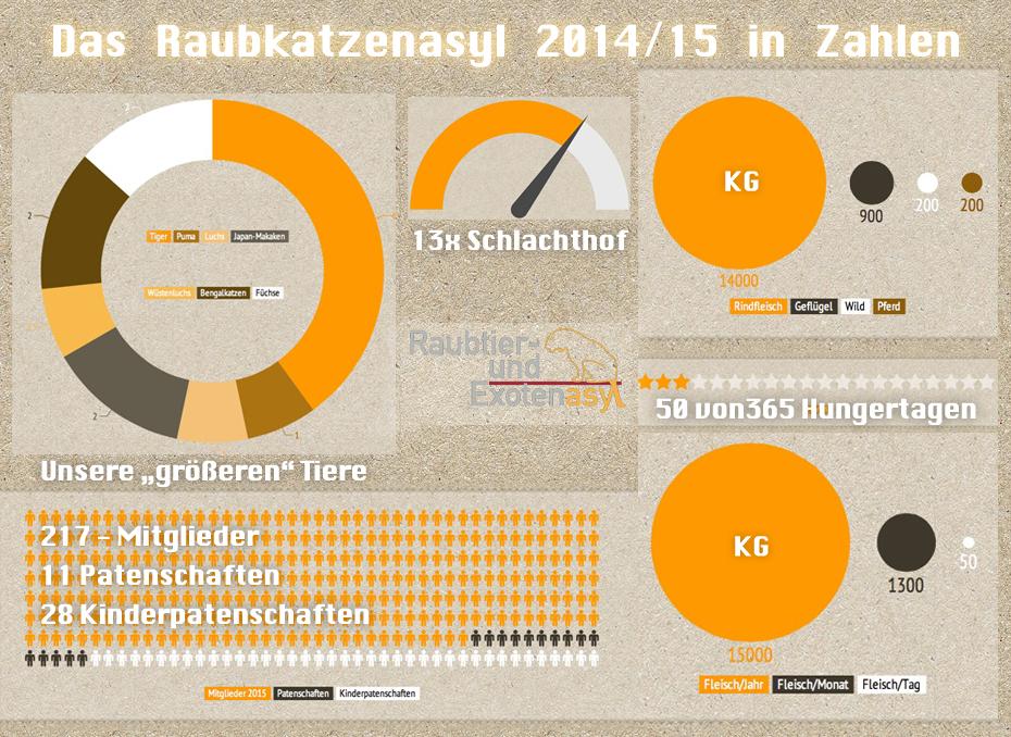 REA Statistik 2014 2015